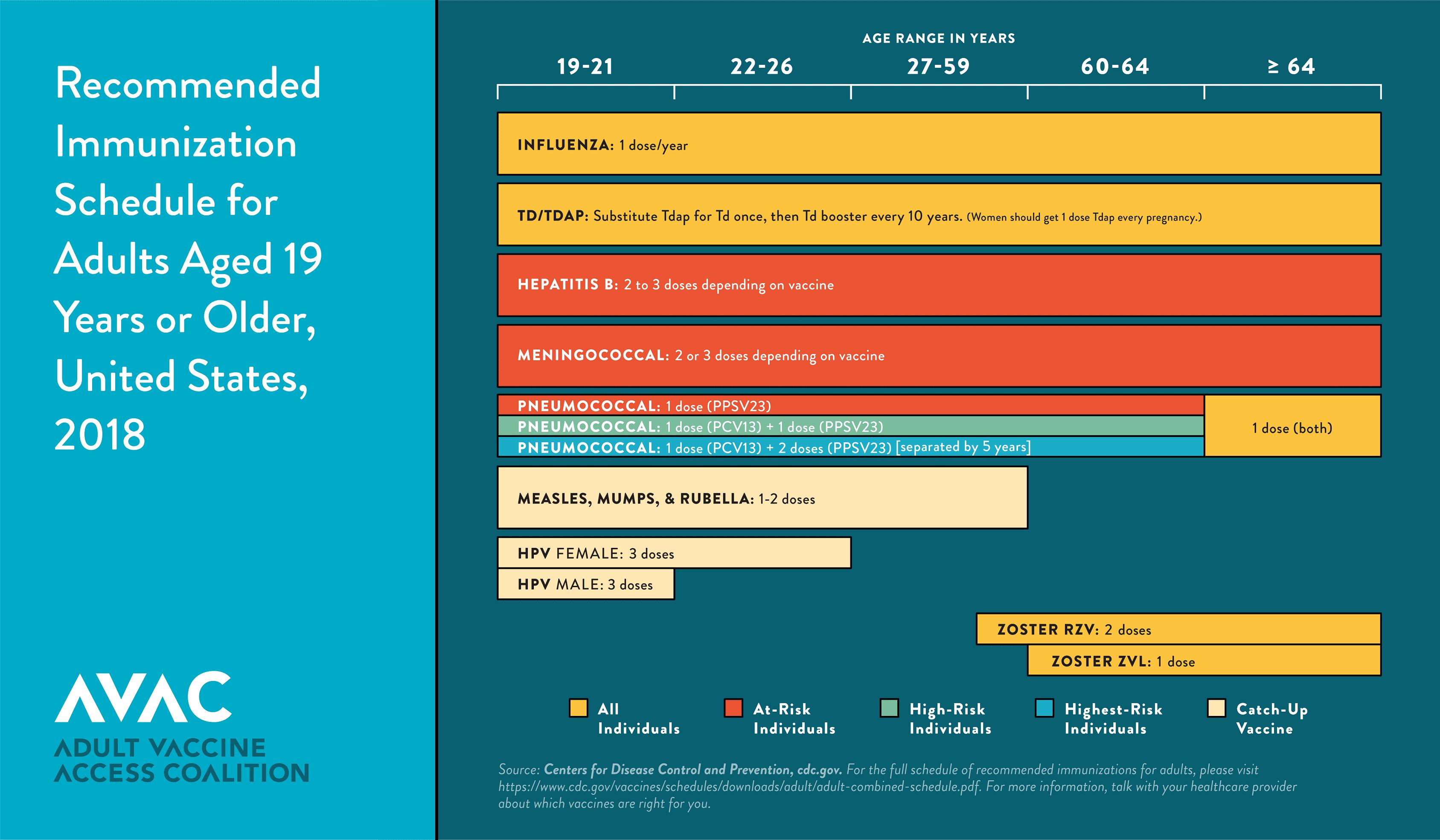 2020 Immunization Schedule Adult Vaccine Resources   Adult Vaccine Access Coalition